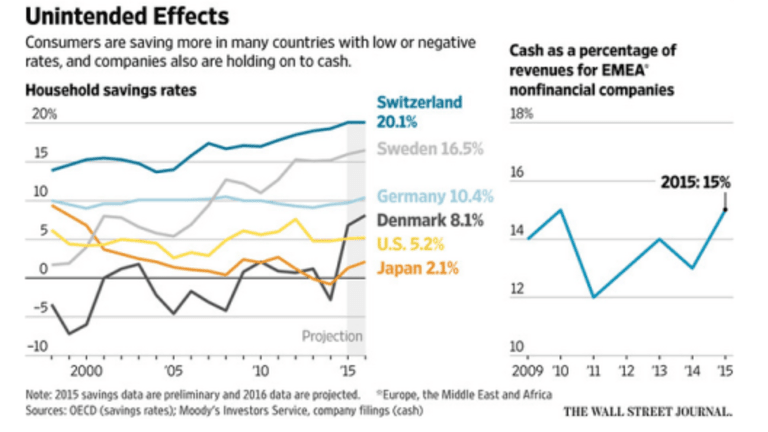 Negative Interest Rates: Have They Backfired Already?