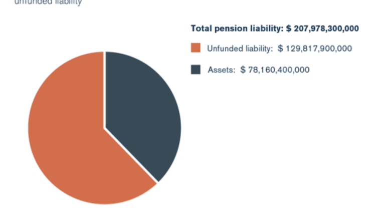 Illinois General Assembly Retirement System Only 13.52%