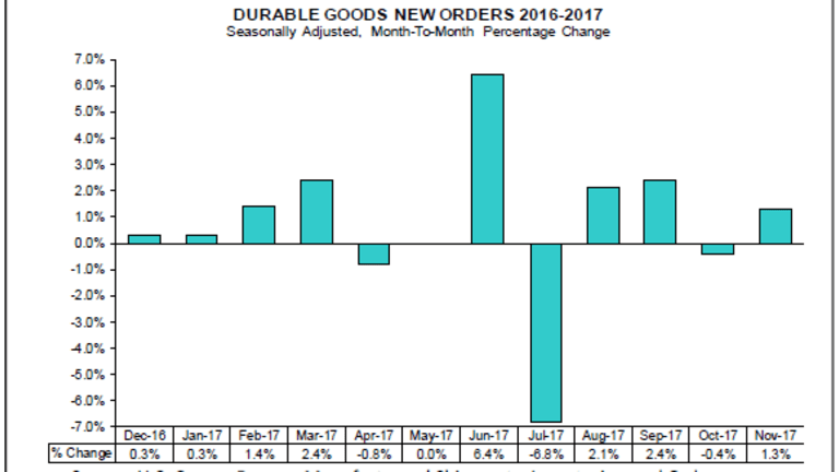 Durable Goods Orders Disappoint, Up on Aircraft Orders