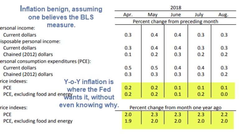 Personal Income Rises 0.3%, Inflation Benign