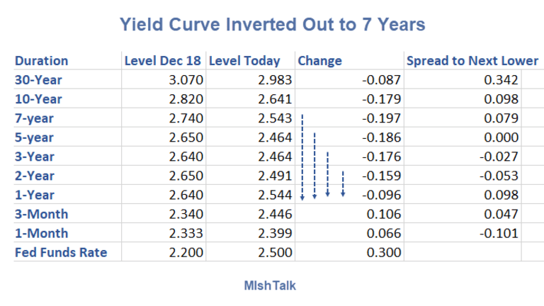 Yield Curve Inverted Out to Seven Years