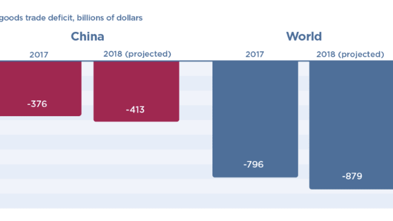 Trade Deficit With China Keeps Growing Despite Tariffs