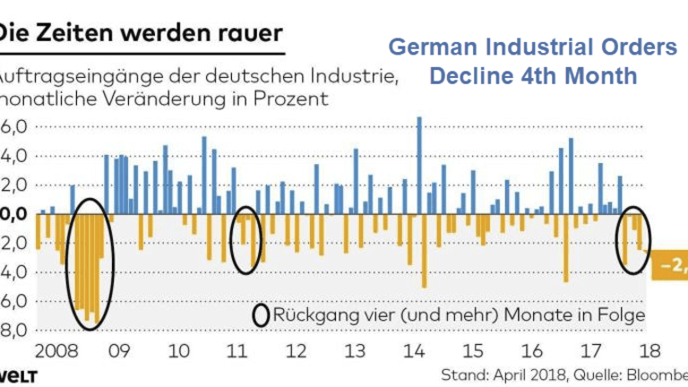 German Industrial Orders Decline 4th Month, Analysts Expected a rebound