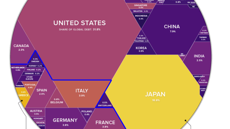 United Nations of Debt: Visualizing $63 Trillion in Global Debt by Country