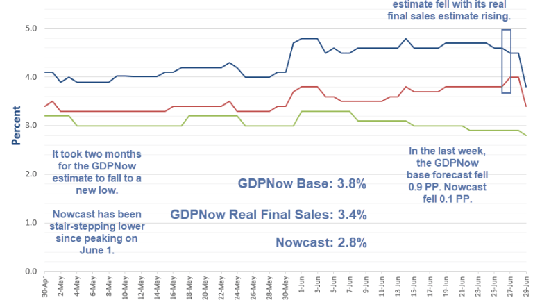 GDPNow Drops to 3.8%: My Email Exchange With Pat Higgins on Volatility
