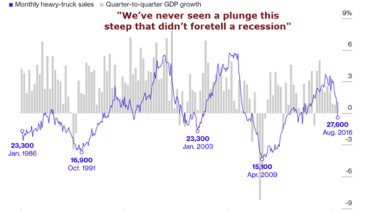Heavy Truck Sales vs. GDP: Sales Plunged 29% in August from Year Ago