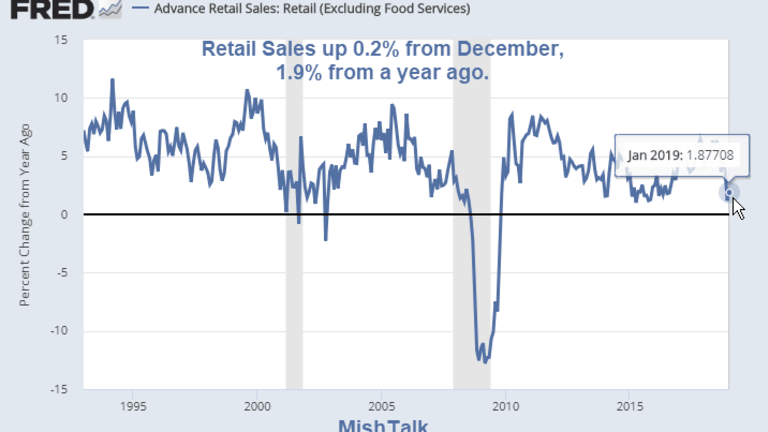 Jan Retail Sales up a Weak 0.2%: Consumers Throw in the Towel on Autos, -2.4%