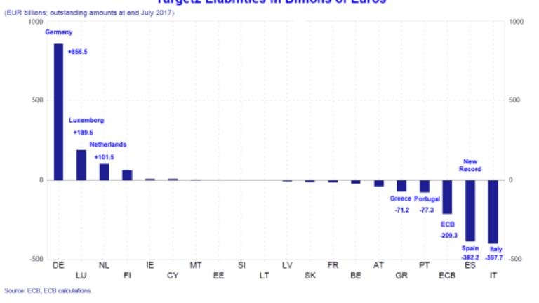 Another Look at Capital Flight in Italy and Spain: ECB's Target2 Explanation is False