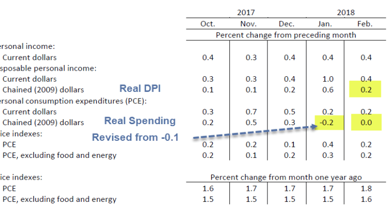 Consumer Bites the Dust in First Quarter