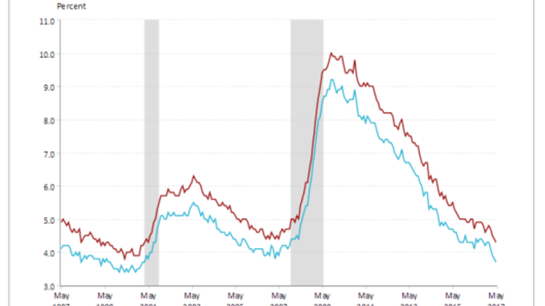 """Payrolls """"Unexpectedly"""" Weak, Negative Revisions, Earning Poor: What Happened?"""