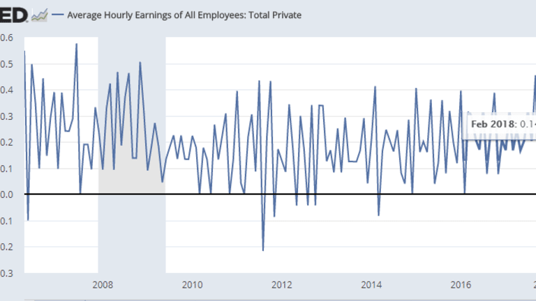 Imaginary Wage-Inflation Conundrum