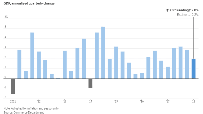 First Quarter GDP (Final Estimate) 2.0%, a Bit Lower Than Expected