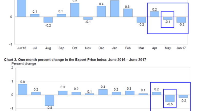 Import Prices Dip as Expected, Export Prices Unexpectedly Dip: GDP and Forex Analysis