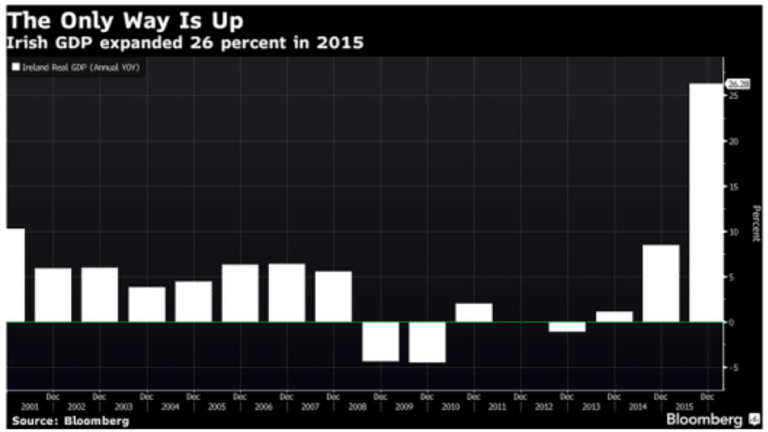 Ireland's GDP Up Stunning 26%; Expect France to Whine