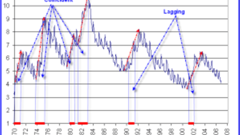 Unemployment – A Lagging or Coincident Indicator