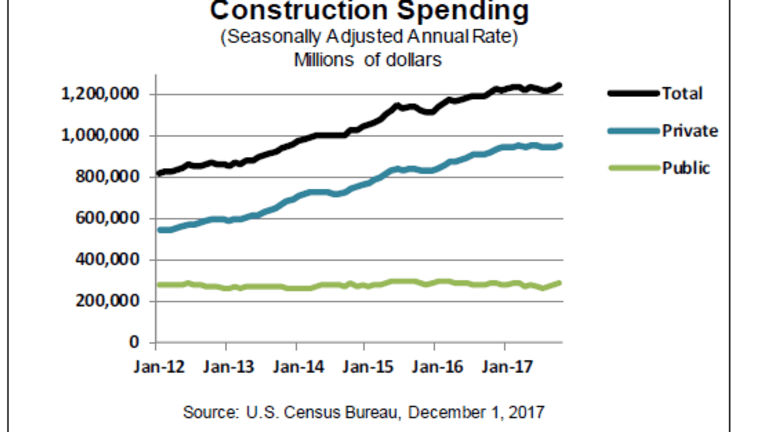 Construction Spending Details: Diving Into the Plusses and Minuses