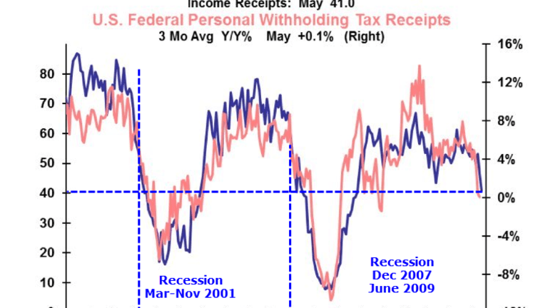 US Tax Receipts Signaling Recession?