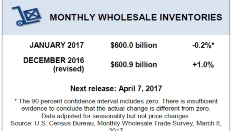 Wholesale Trade Inventories Decline; Revisions Announced; First Quarter GDP Troubles Brewing