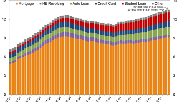 Household Debt Up 18 Consecutive Quarters to a New Record, Card Stress Rising