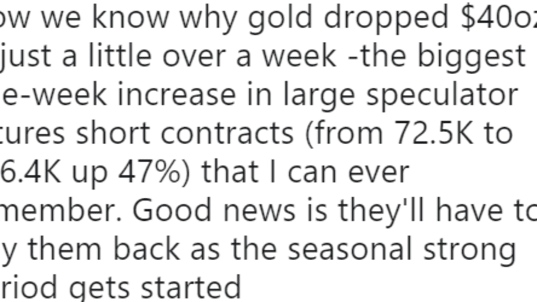 Gold COT Report vs Price of Gold: Investigating a Tweet Claim