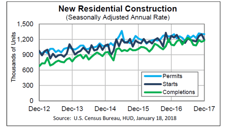 Housing Starts Unexpected Dive 8.2%: Economists Blame the Weather