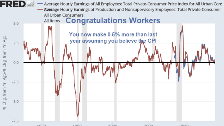 Congratulations Workers, You Now Make 0.5% More Than a Year Ago