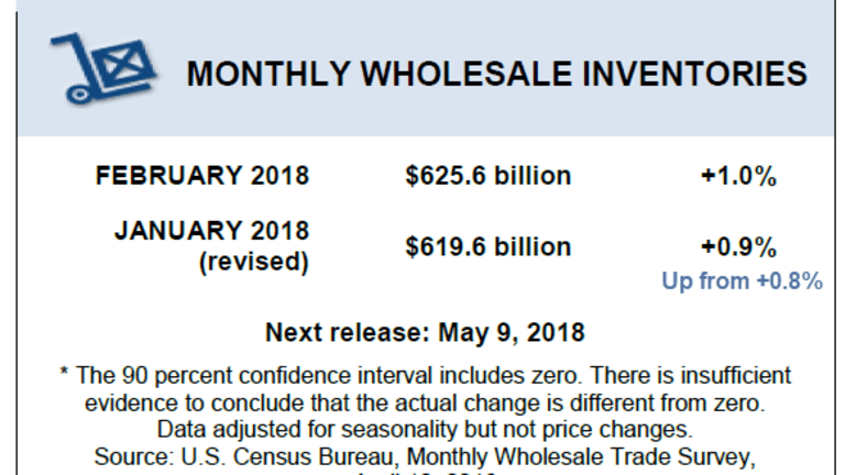Wholesale Inventory Build Continues as Retail Sales Flounder