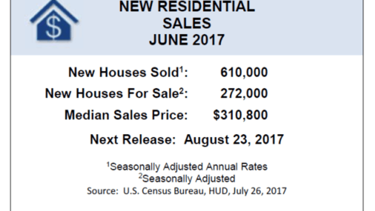 New Home Sales a Bit Short of Expectations, May Revised Lower