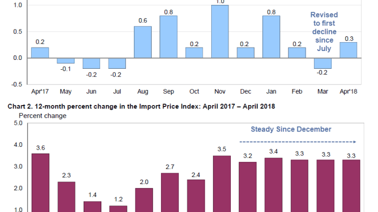 Export Prices +0.6%, Import Prices +0.3%
