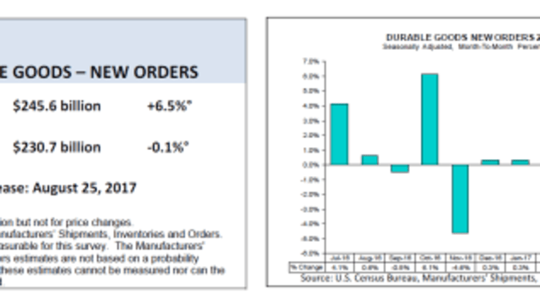 131% Surge in Civilian Aircraft Orders Propels Durable Goods Report: Diving Into the Details