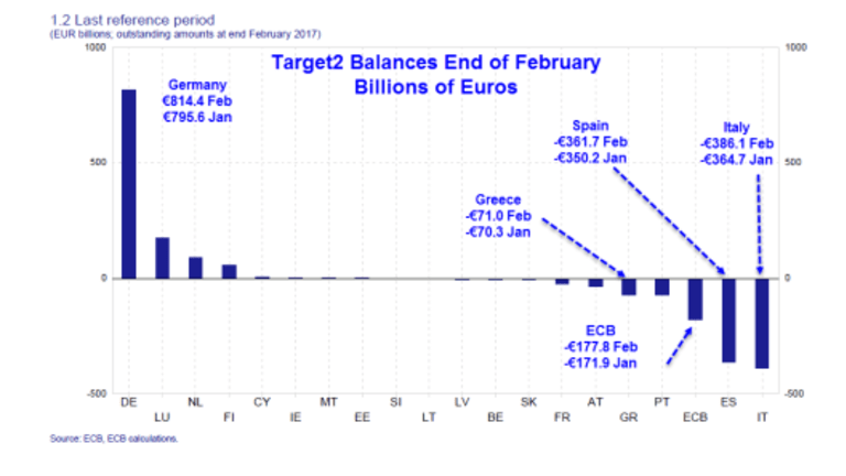 Target2 and Secret Bailouts: Will Germany be Forced Into a Fiscal Union with Rest of Eurozone?