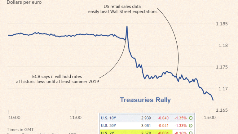 """ECB to Keep Negative Rates for """"At Least"""" Another Year: Treasuries Rally"""