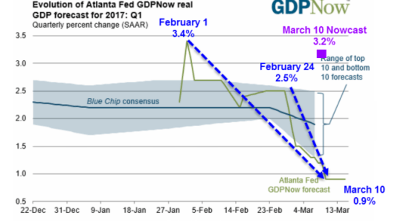 GDPNow Forecast Dips to 0.9%: Divergence with Nowcast Hits 2.3 Percentage Points – Why?