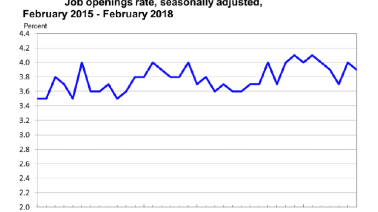 JOLTS: Jobs Openings and Turnover Little Changed