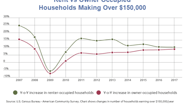 Increasing Number of High-Income Americans Choose to Rent: Let's Investigate Why