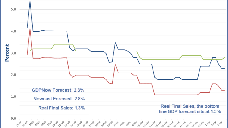 GDPNow Forecast Dips to 2.3%: Real Final Sales 1.3%