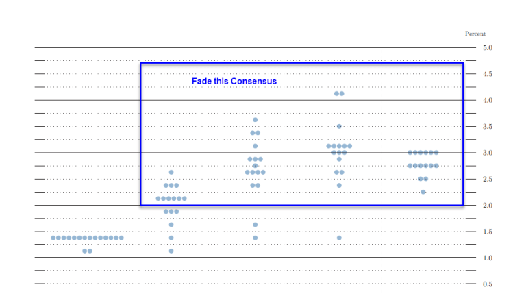 Dot Plot Shows 3 Hikes in 2018: Fade the Consensus