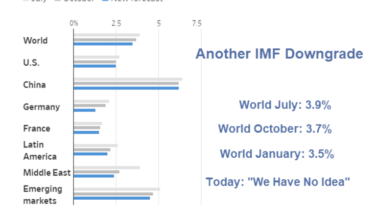 """IMF Cuts 2019 Global Growth Forecasts Again: """"We Have No Idea,"""" Says Lagarde"""