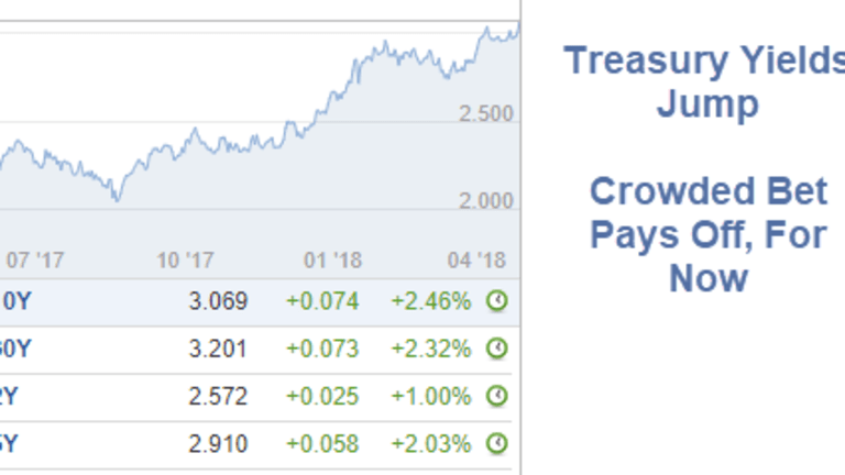 Treasury Yields Surge: Crowded Bet a Winner for Now