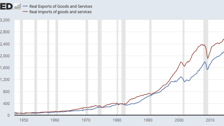 Net Exports as a Percentage of GDP Over Time