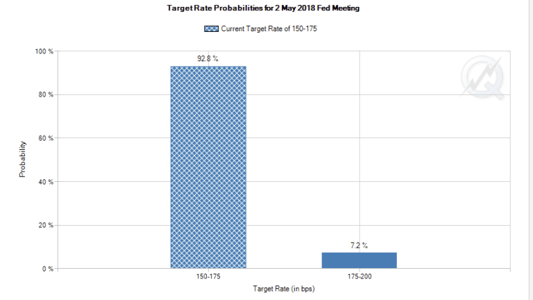 May Rate Hike Expectations: 35% Bloomberg, 7.2% CME