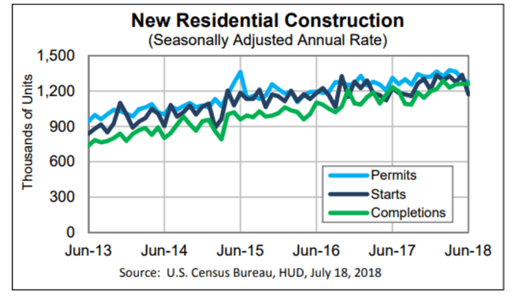 Housing Starts Unexpectedly Plunge 12.3% in June, Permits Down 2.2%