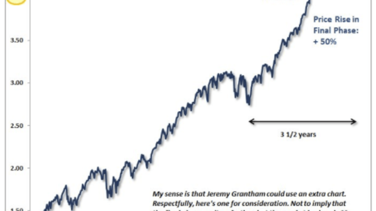 """Hussman Questions Grantham's """"Melt-Up"""" Thesis"""
