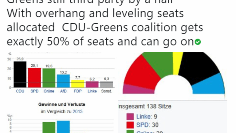 SPD Humiliated in Hesse State Election, Worst  Performance in 130 Years