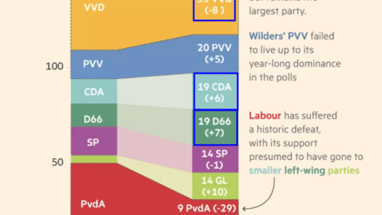 """Merkel Says Netherlands Election Provides """"Clear Signal"""": Investigating the Coalition Math"""