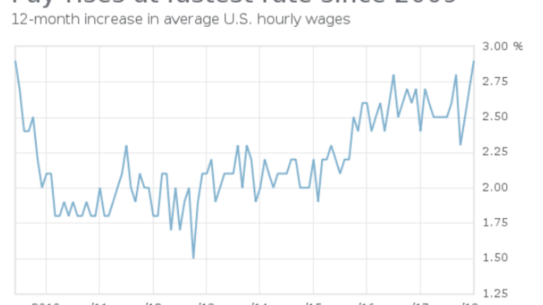 Acceleration in Wage Growth is a Statistical Mirage