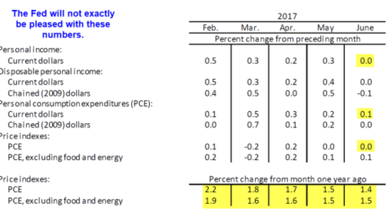 Personal Income Flat in June, May Revised Lower: PCE Inflation Down Again