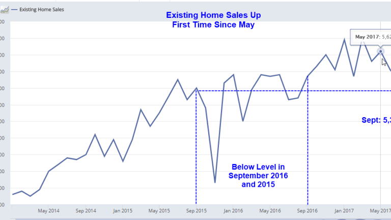 Existing Home Sales Rise First Time Since May: Hurricane Impacts Abate, NAR Begs for Subsidies