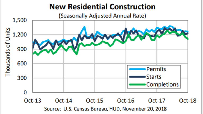 Mediocre Housing Numbers: Single-Family Starts and Permits Down, Multi-Family Up