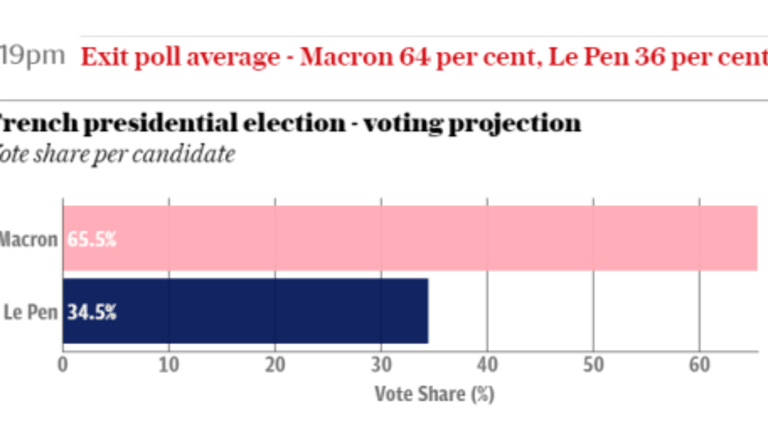 Macron Next French President With 60+% of the Vote